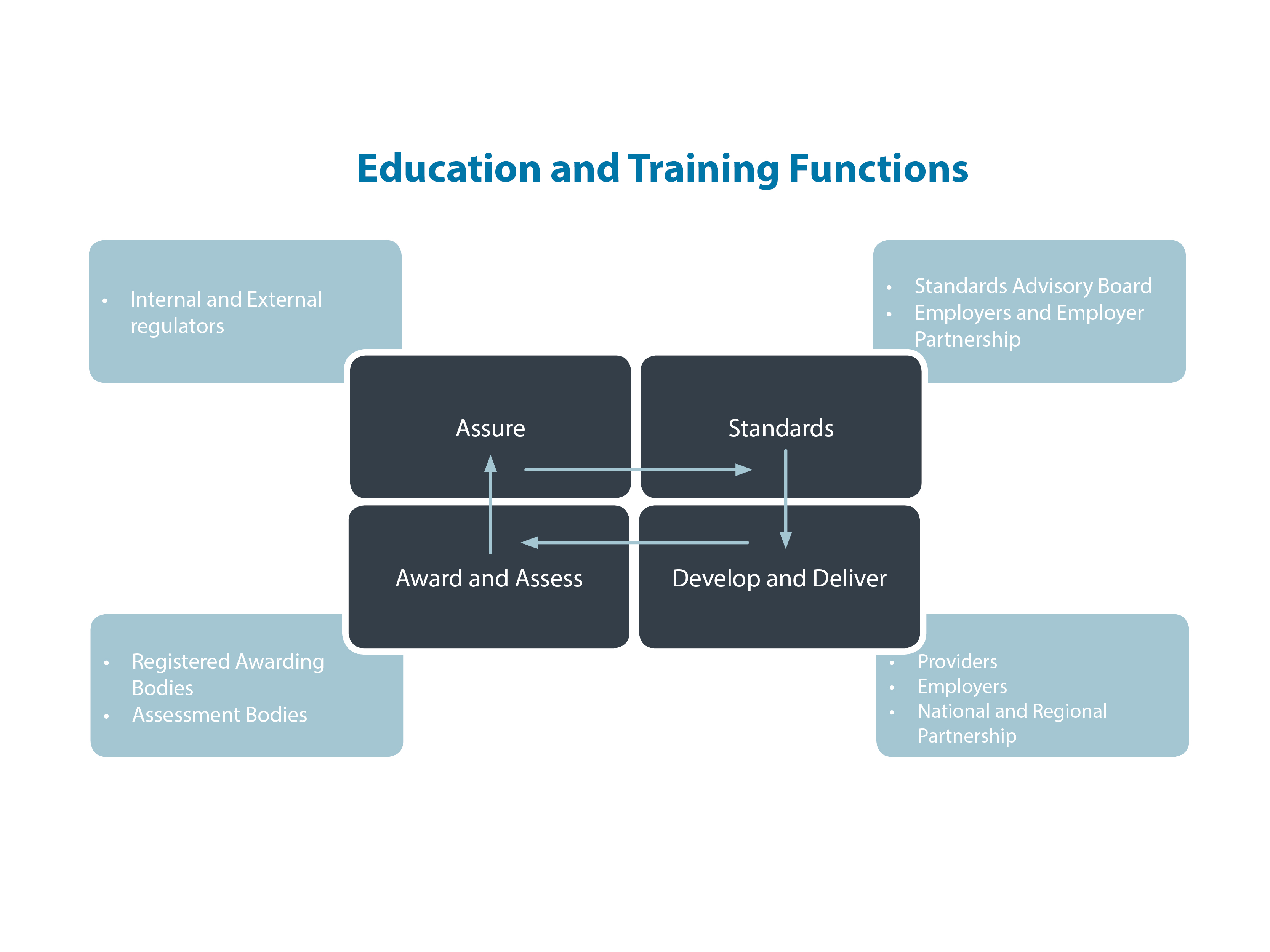 Education and Training Functions